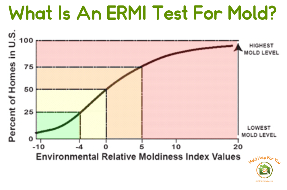 The ERMI index