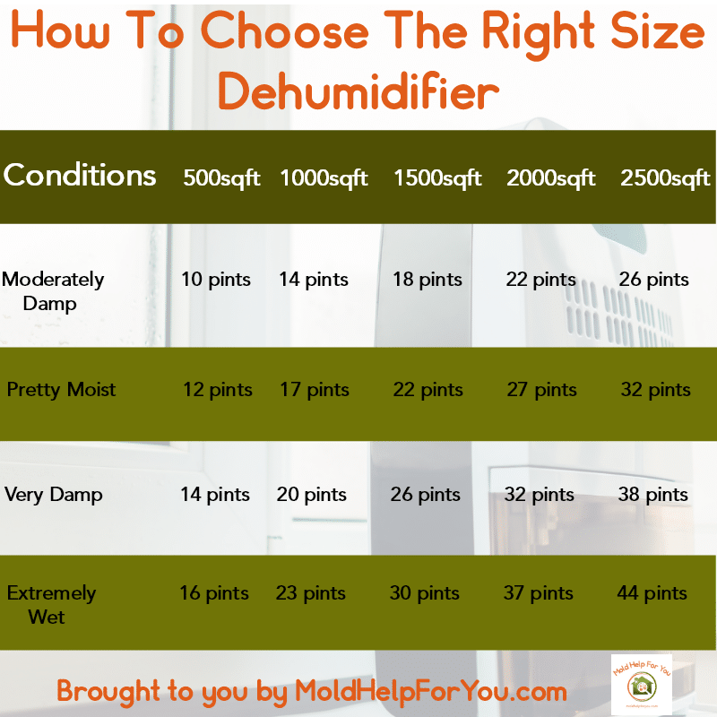 Chart showing how to choose the right size dehumidifier.