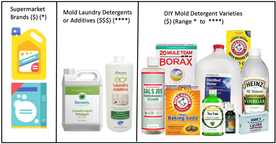 A comparison chart showing laundry detergents to remove mold, laundry additives to remove mold, and DIY liquid laundry detergent to remove mold